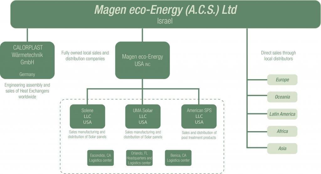 Magen global group
