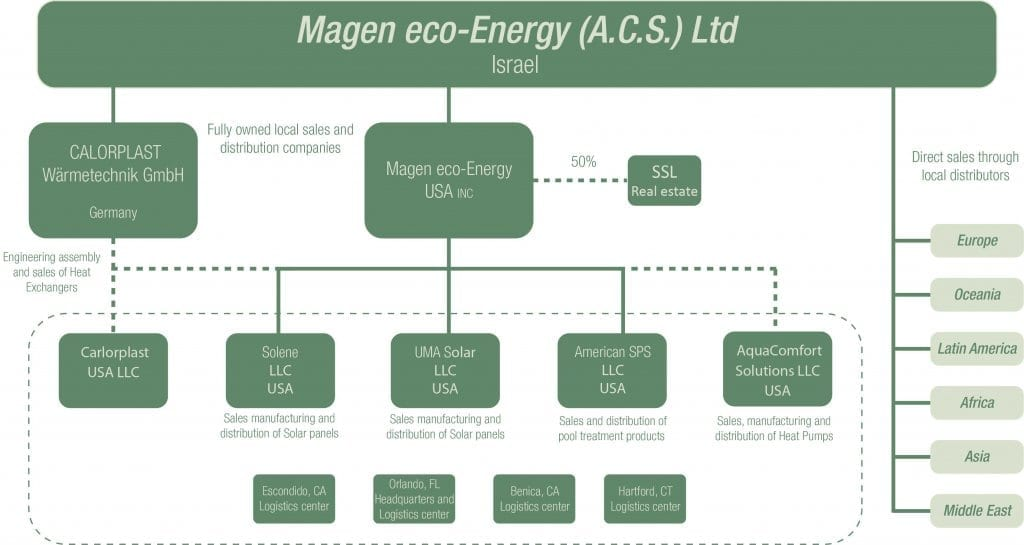 Magen Eco Energy global-group
